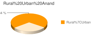 Anand census population